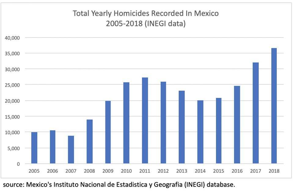 Homicide data for Mexico.