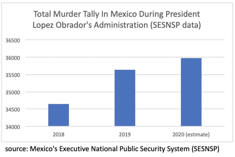 Mexican murder stats.