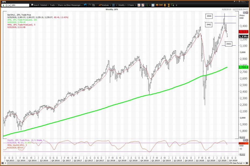 The weekly chart for the S&P 500 is negative