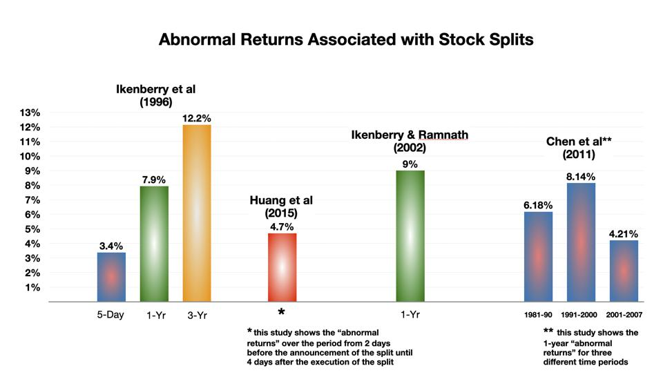 Academic Studies of Abnormal Returns Associated with Stock Splits