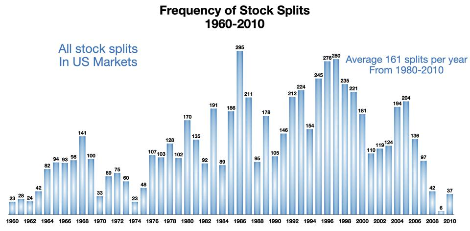 Frequency of Stock Splits 1960-2010