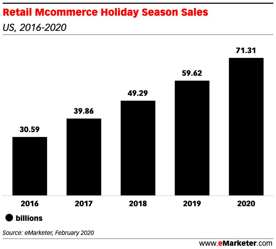 chart showing retail m-com sales