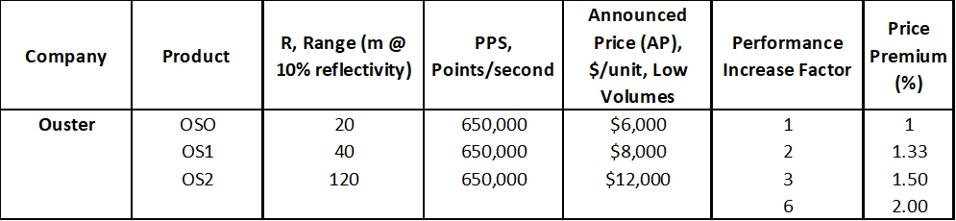 Table 2: Price Premium for Range Performance Improvement