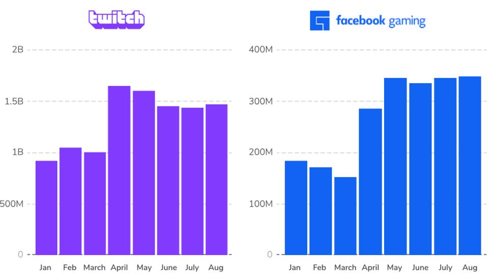 graphic of hours watched on Twitch and Facebook Gaming for January through August 2020