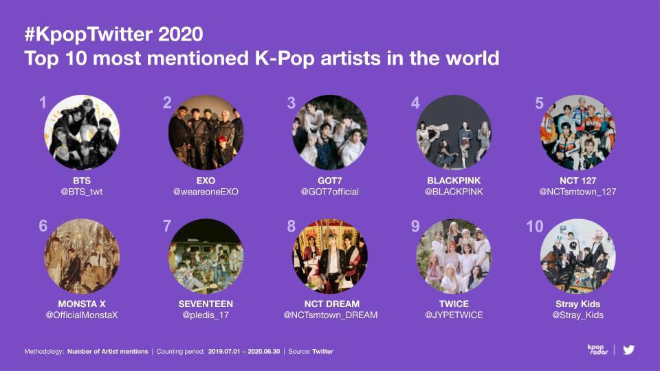 BTS EXO GOT7 BLACKPINK NCT 127 MONSTA X Seventeen NCT Dream TWICE & Stray Kids
