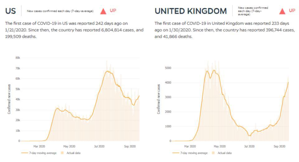 U.S. versus U.K. covid-19