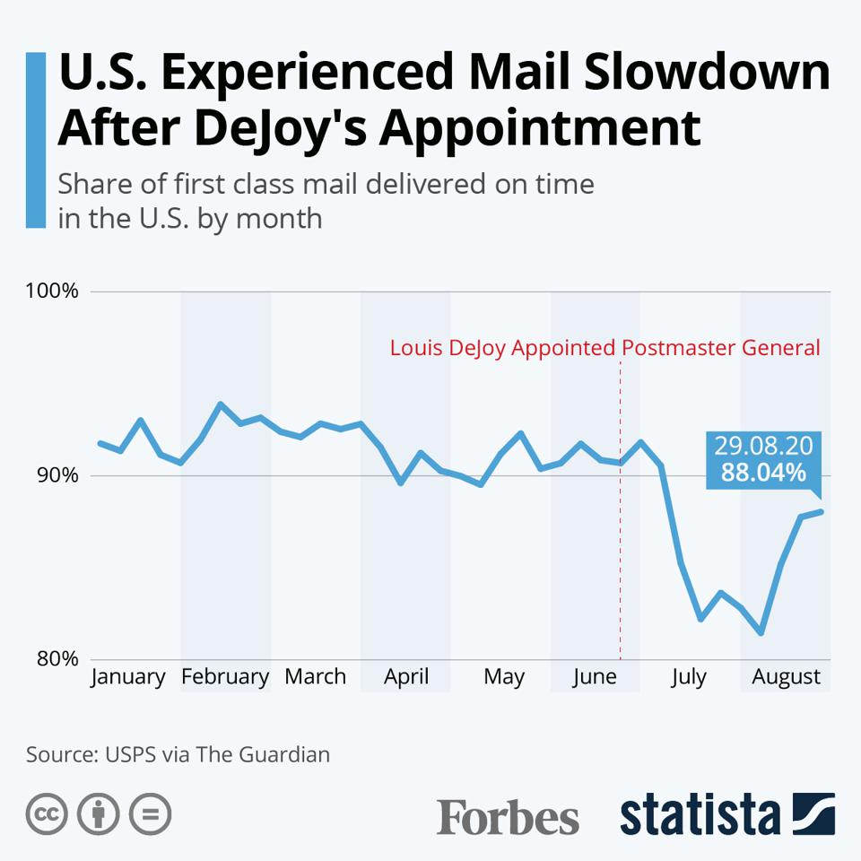 U.S. Experienced Mail Slowdown After DeJoy Appointment