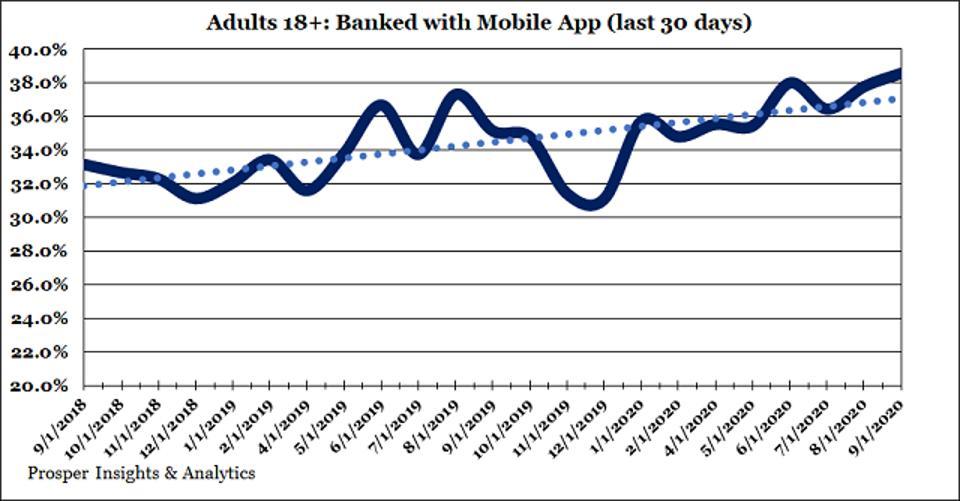Prosper Banked with Mobile App