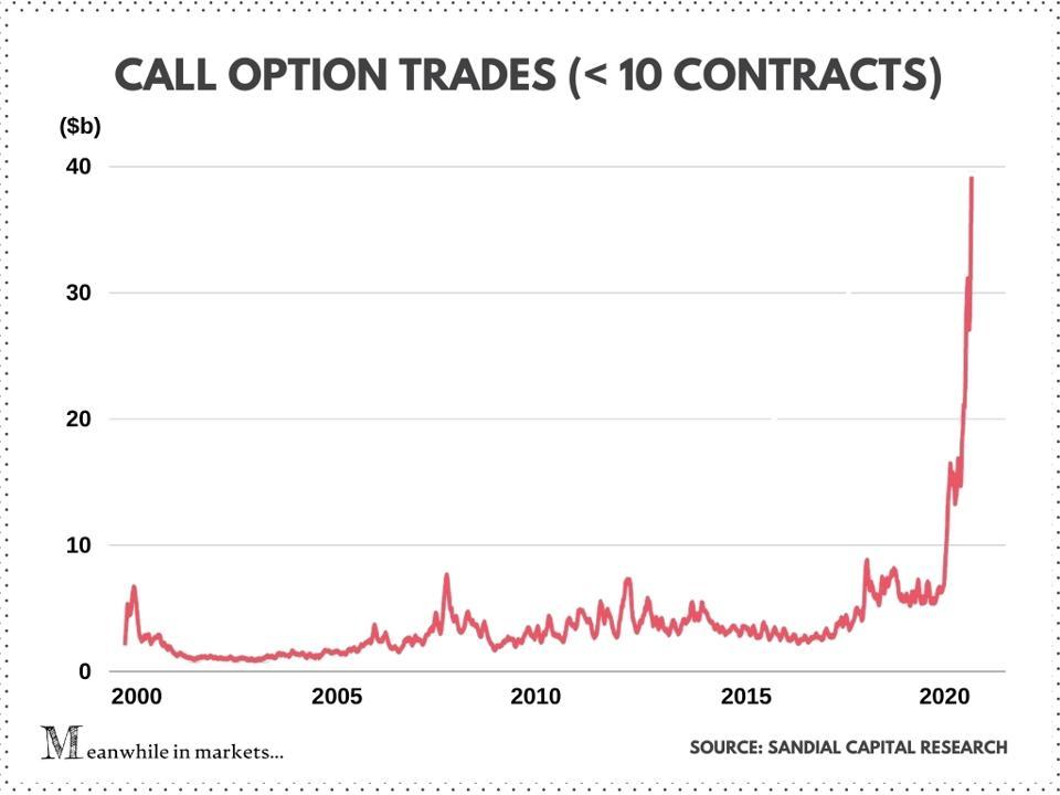 Stock market, options market, stocks