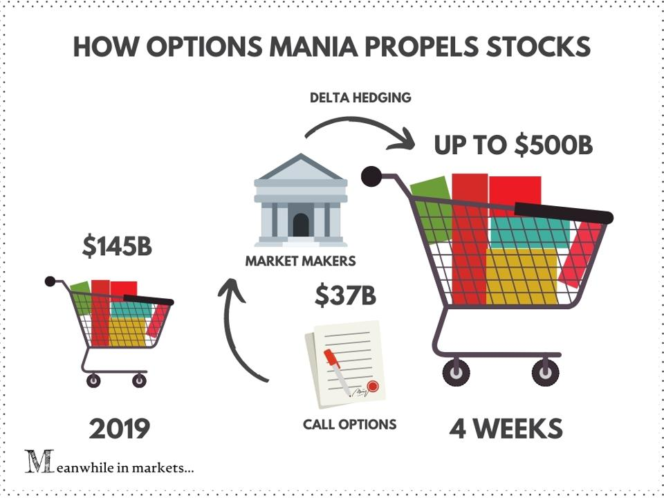 stock market, options mania, meanwhile in markets, options, stocks, stock