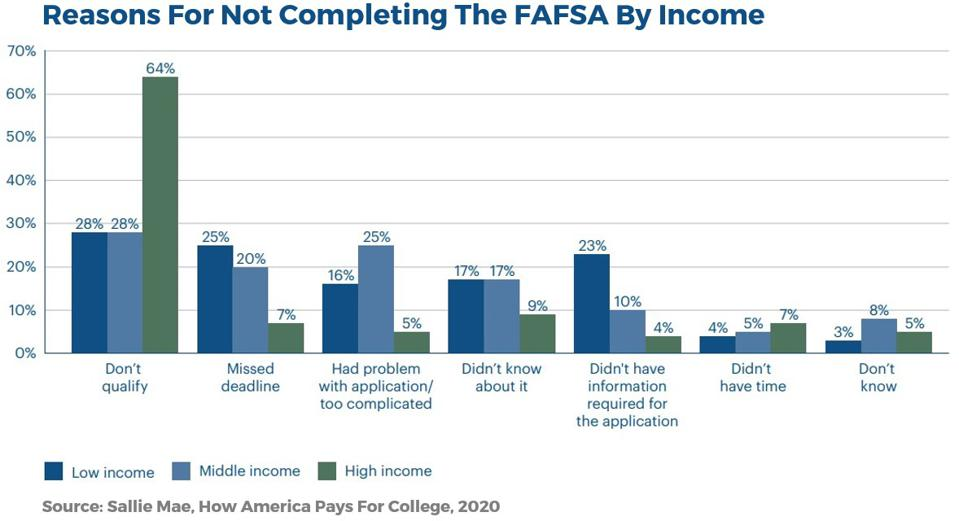 Reasons For Not Completing The FAFSA By Income