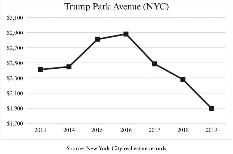 A graph showing the value of condos in Trump Park Avenue, measured on a per-square-foot basis