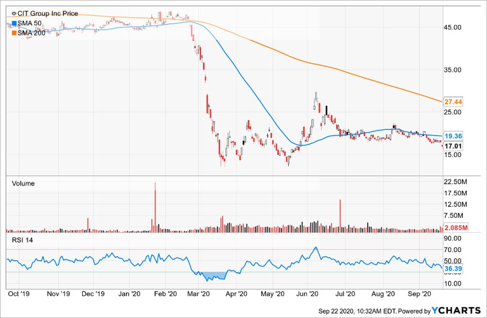 Simple Moving Average of Cit Group Inc (CIT)