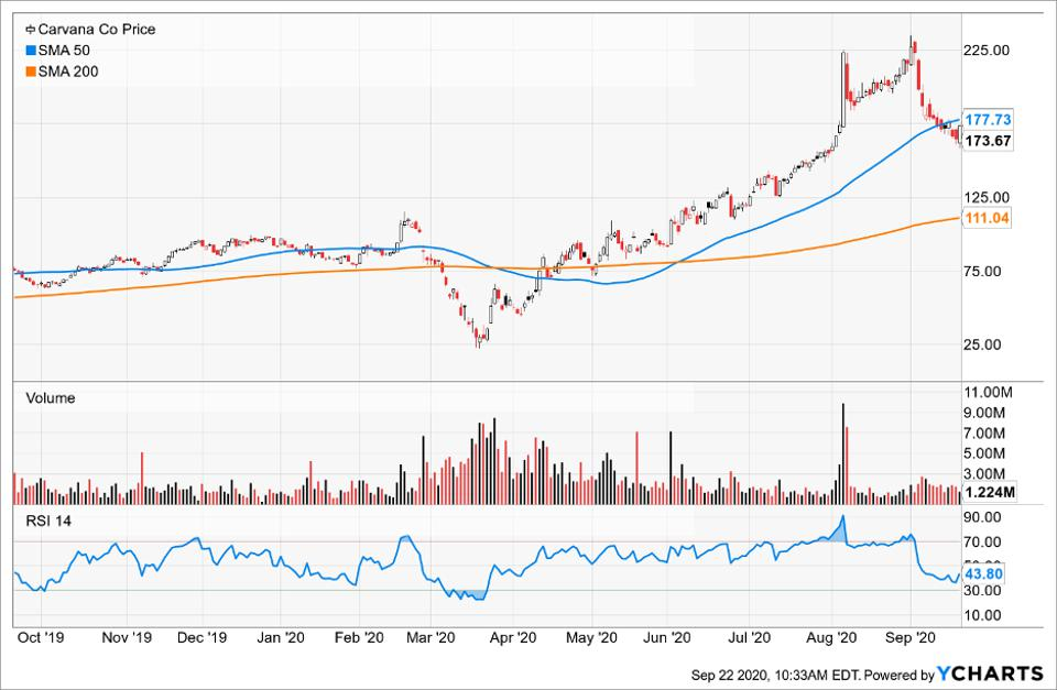 Simple Moving Average of Carvana Co (CVNA)