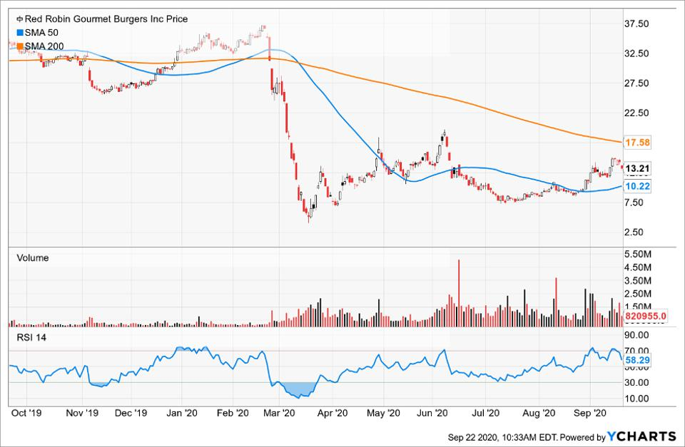 Simple Moving Average of Red Robin Gourmet Burgers (RRGB)