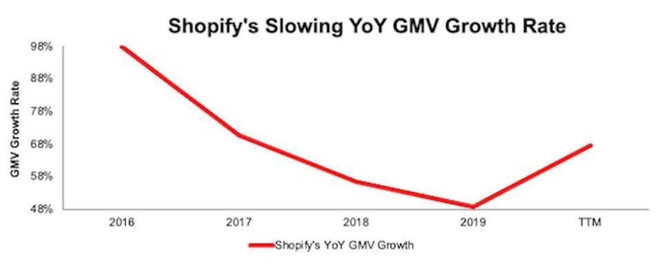 SHOP YoY GMV Growth Rate