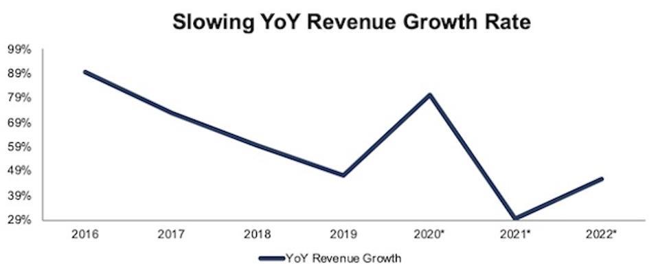 SHOP YoY Revenue Growth Rate