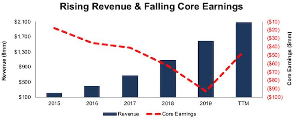SHOP Revenue And Core Earnings