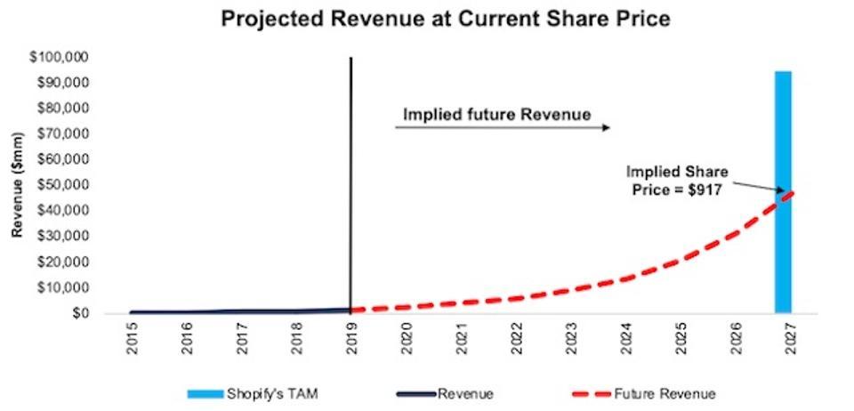 SHOP DCF Implied Revenue Growth Vs. TAM
