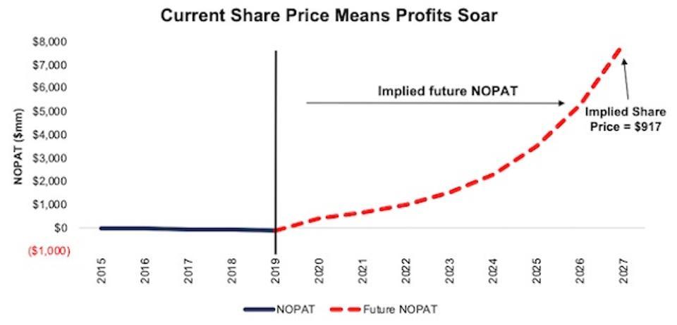 SHOP DCF Implied NOPAT Justification Scenario