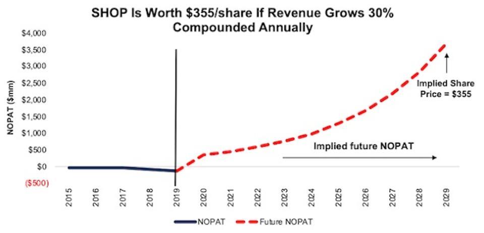 SHOP DCF Implied NOPAT Valuation Scenario 1