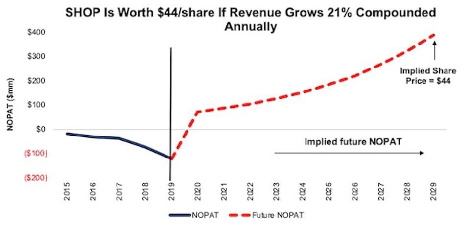 SHOP DCF Implied NOPAT Valuation Scenario 2