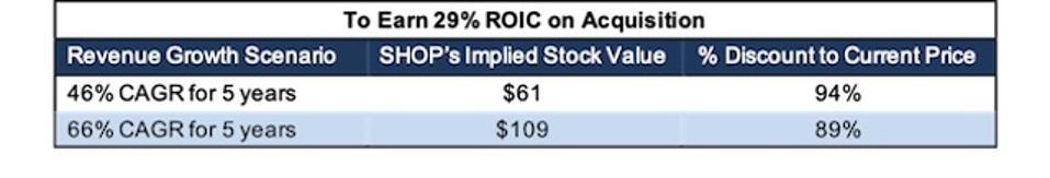 SHOP GOOGL Implied Acquisition 29% ROIC