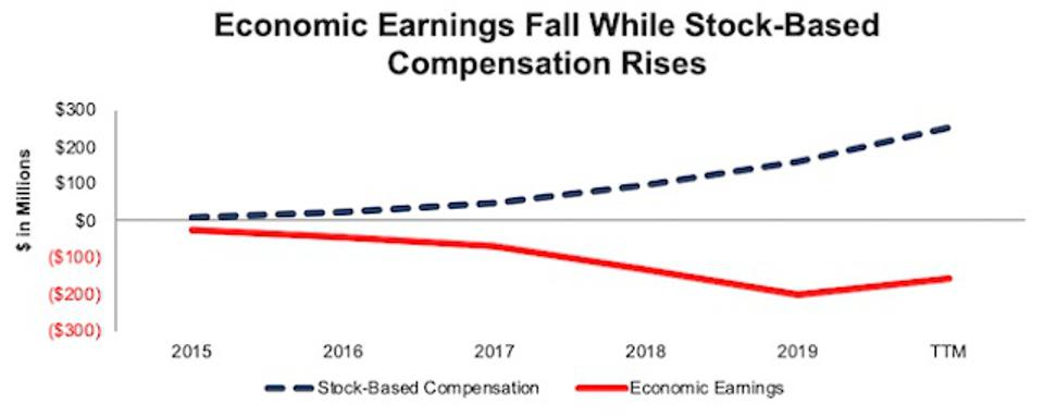 SHOP Economic Earnings Vs. Stock Based Compensation