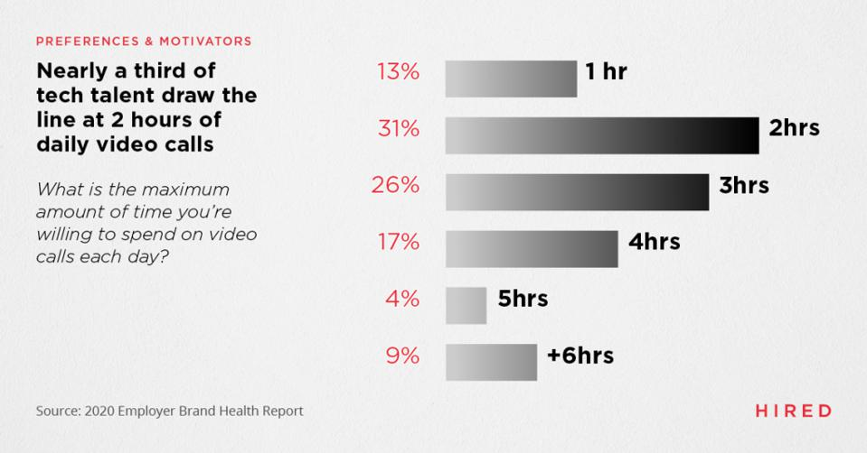 How many hours of video calls are too many?