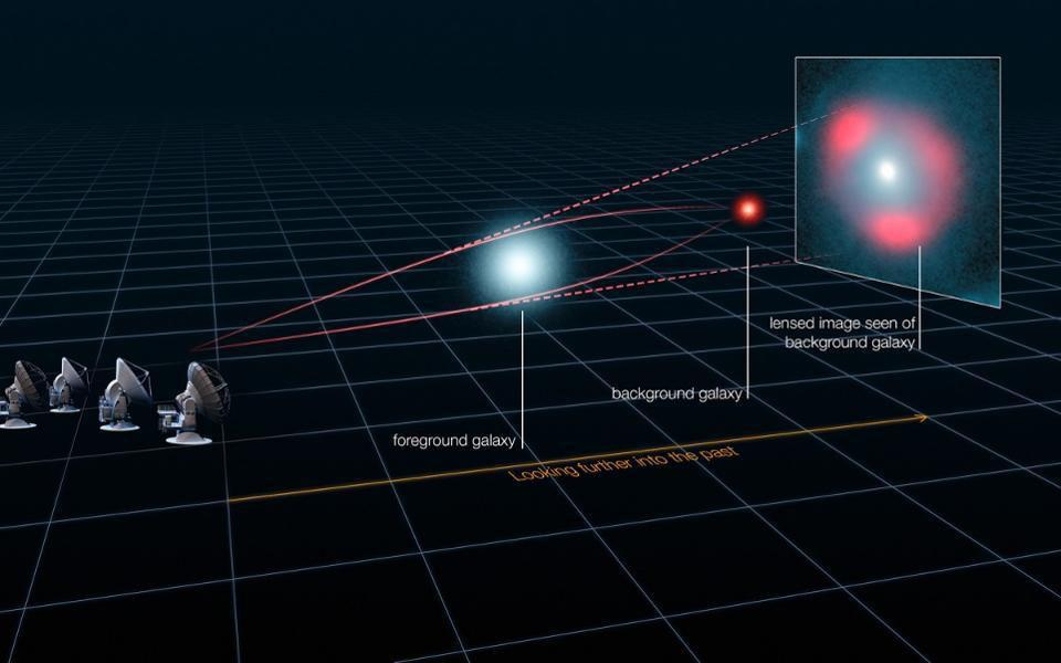 Gravitational lenses magnify and distort the light from a background source.