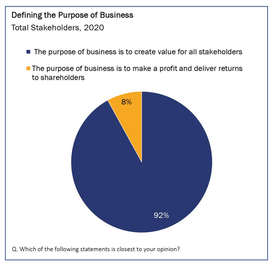 Stakeholder Views on the Purpose of Business