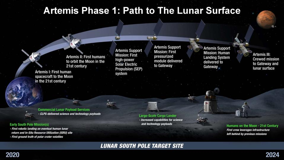 Misiones planificadas del programa Artemis de la NASA.