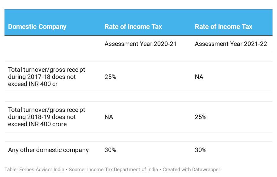 Direct Tax on Domestic Companies