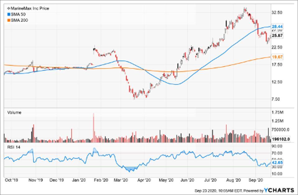 Simple Moving Average of Marinemax Inc (HZO)