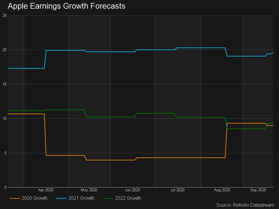 Earnings Growth Forecasts