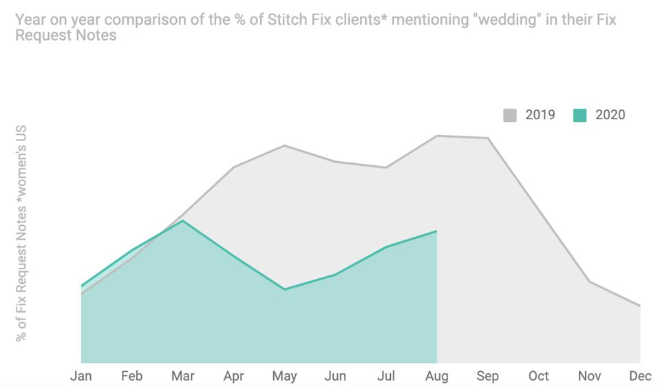 Graph showing decrease in US women requesting wedding attire from Stitch Fix, 2019-2020