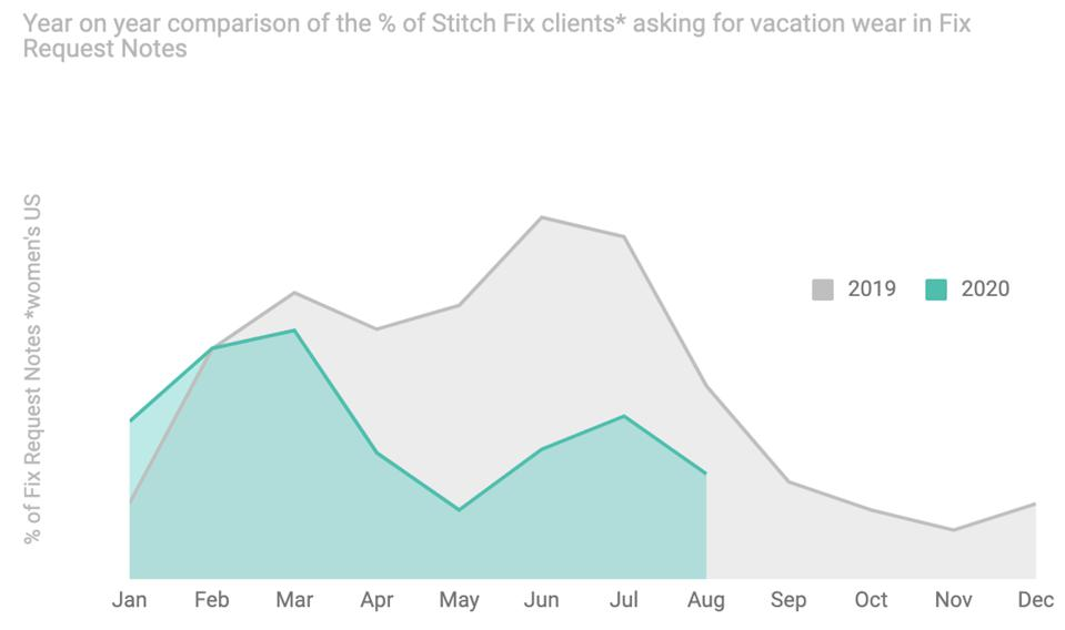 Graph showing decrease in US women requesting vacation attire from Stitch Fix, 2019-2020