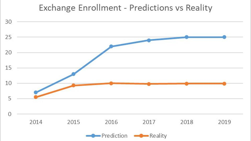 CBO's May 2013 estimates (the last estimates prior to the key ACA provisions taking effect) compared to actual exchange enrollment.