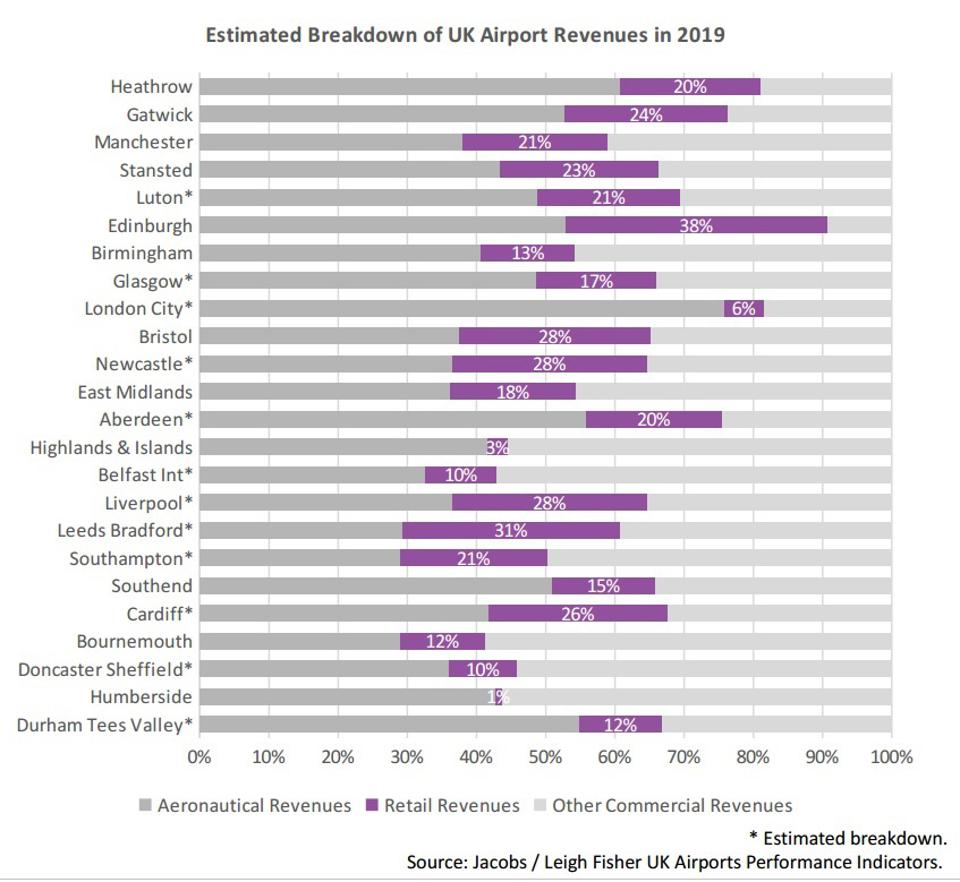 Chart showing retail share of airport revenue.