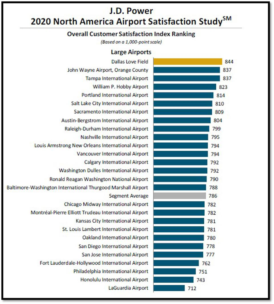 J.D. Power 2020 North American Airports Satisfaction Study - Large Airports (serving 10 million to 32.9 million passengers annually)
