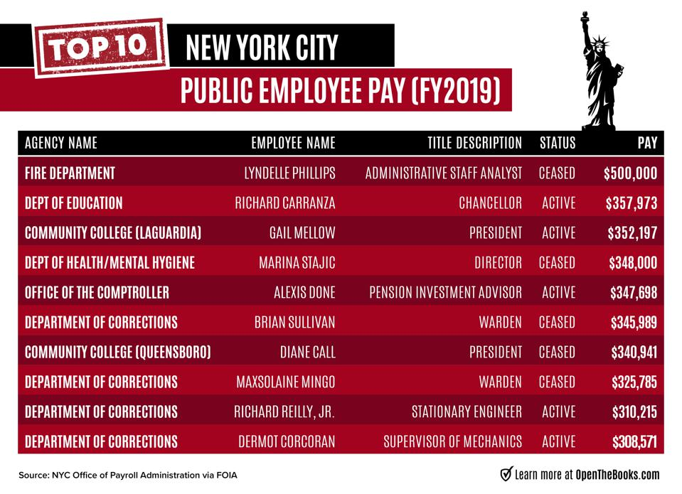 Most highly compensated public employees in New York City (FY2019).