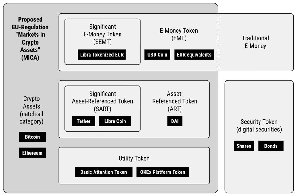 Various Types of Crypto Assets Included in the MiCA Regulation