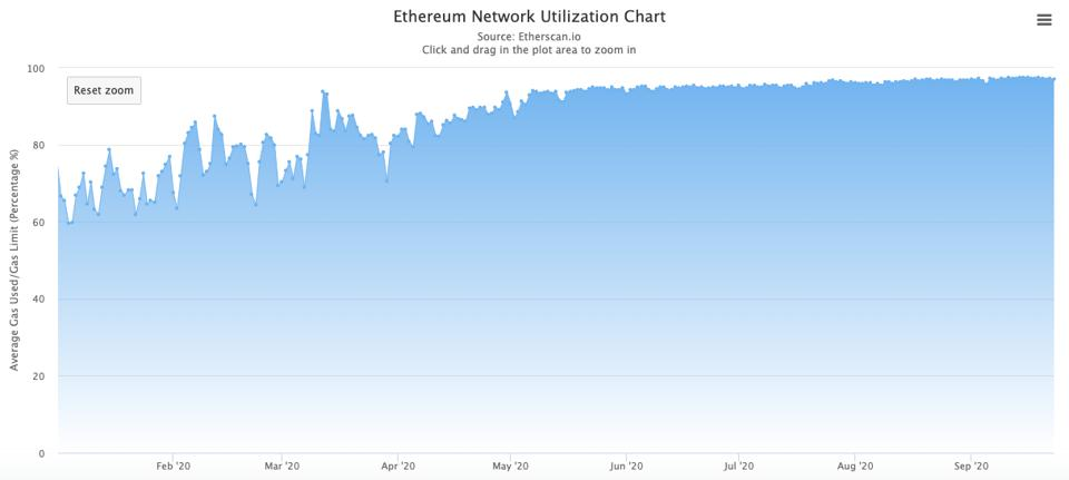 Ethereum's network capacity is currently 97% used.