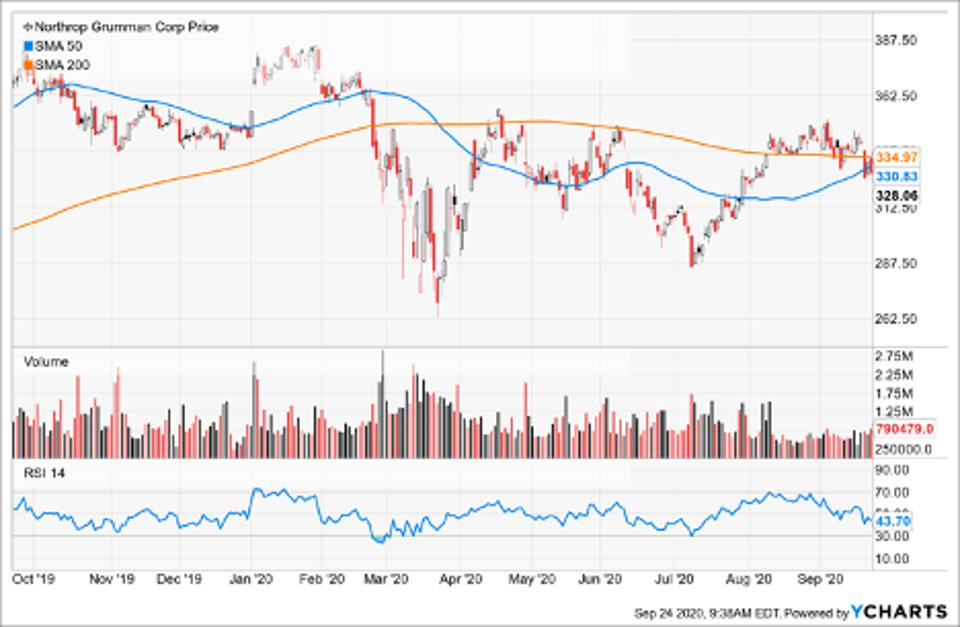 Simple Moving Average of Northrop Grumman Corp (NOC)