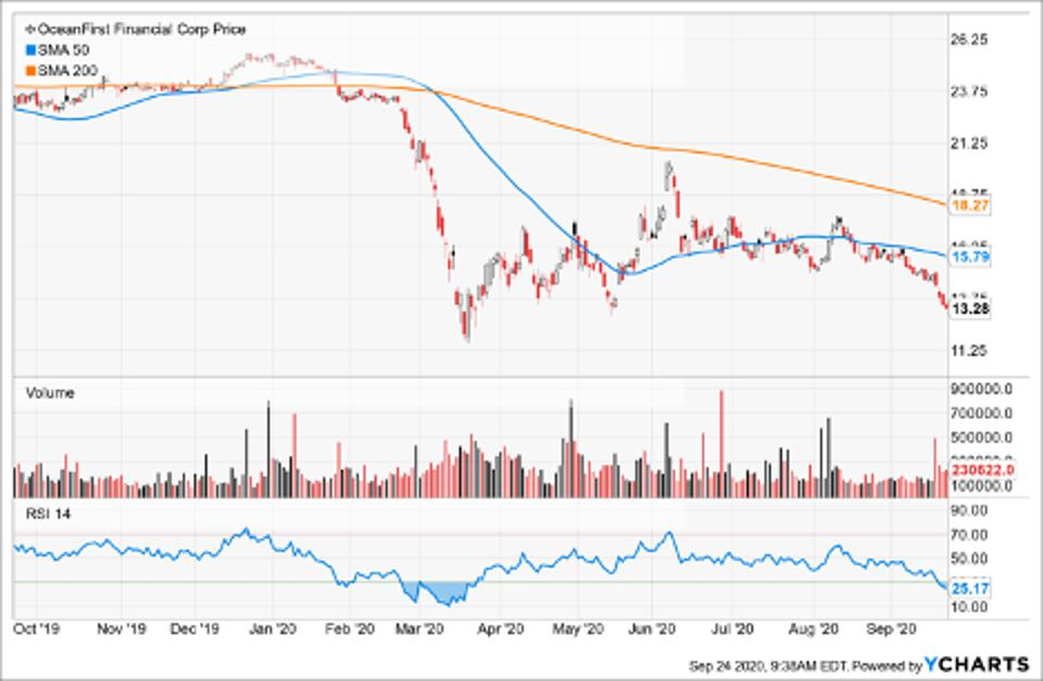 Simple Moving Average of Oceanfirst Financial Corp (OCFC)