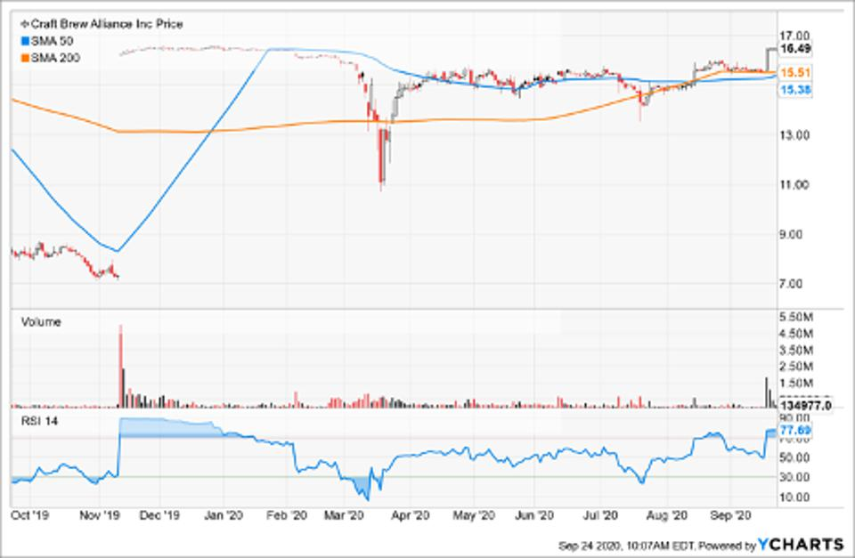 Simple Moving Average of Craft Brew Alliance Inc (BREW)