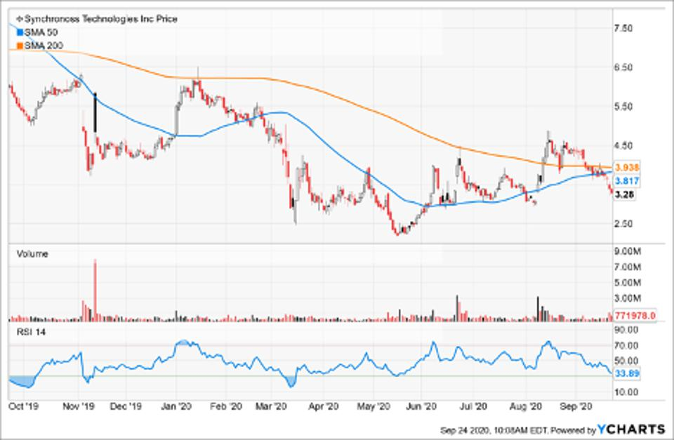 Simple Moving Average of Synchronoss Technologies (SNCR)