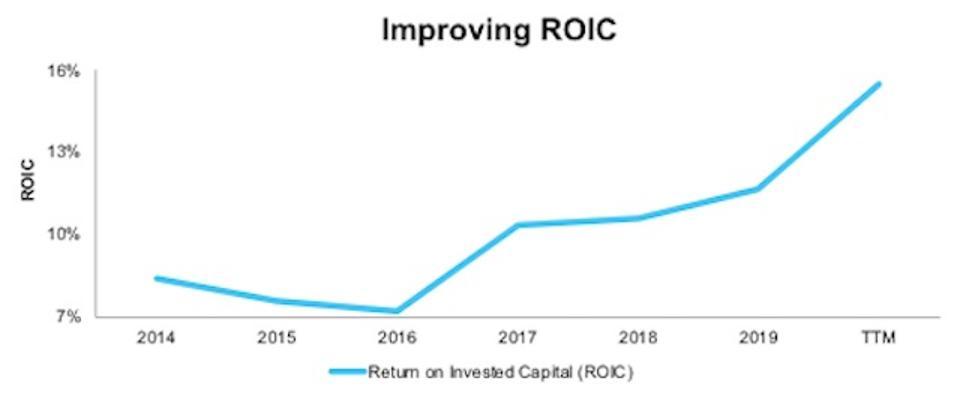 HUM Improving ROIC