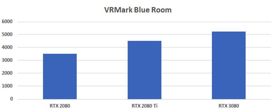 VRMark Blue Room benchmark results.