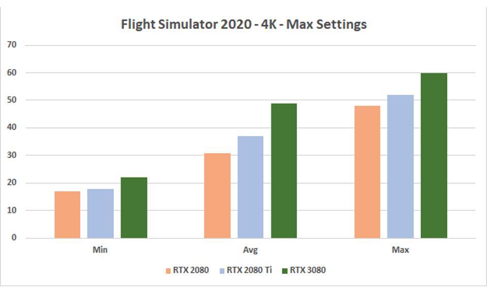Flight Simulator 2020 gaming benchmark results.